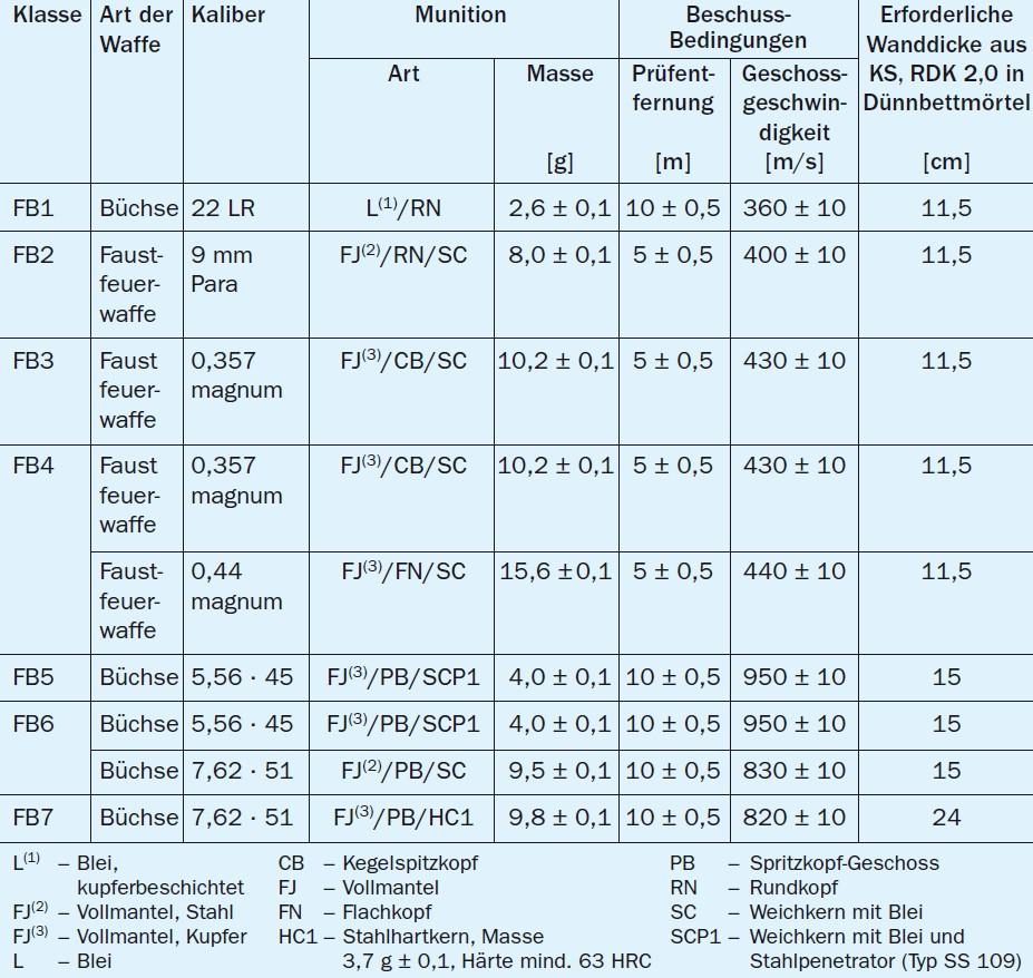 Besondere anwendungen zapf daigfuss - Kalksandstein formate tabelle ...