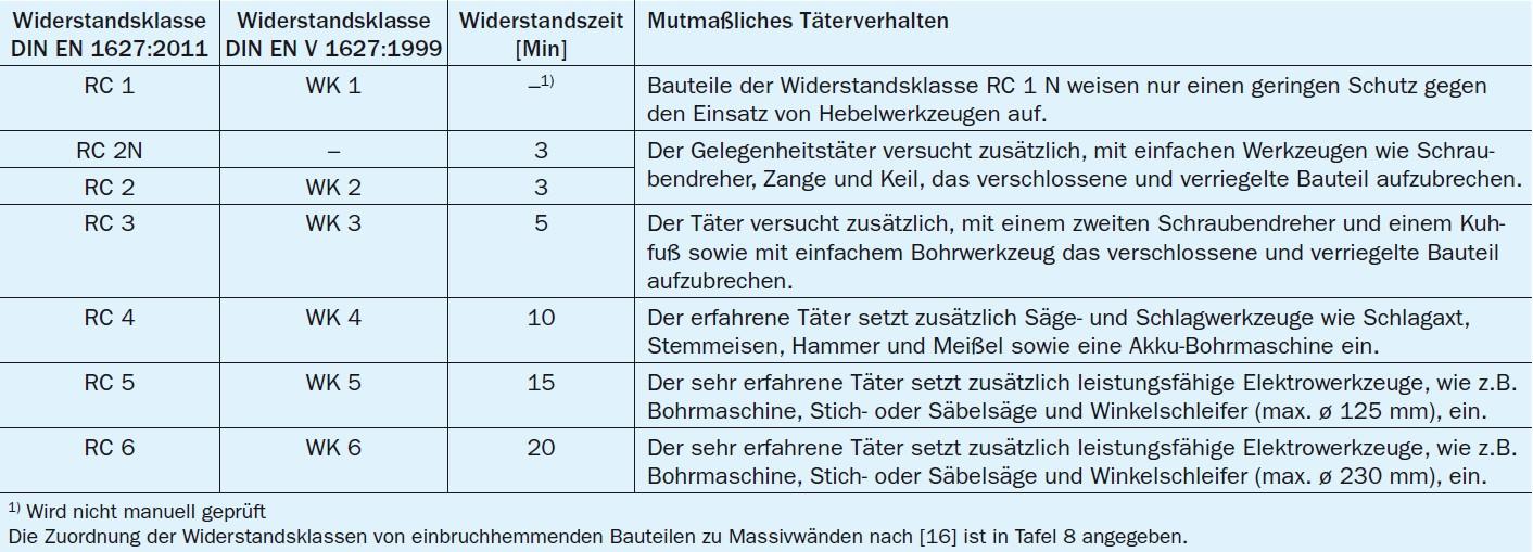 Besonderheit zapf daigfuss - Widerstandsklassen turen tabelle ...