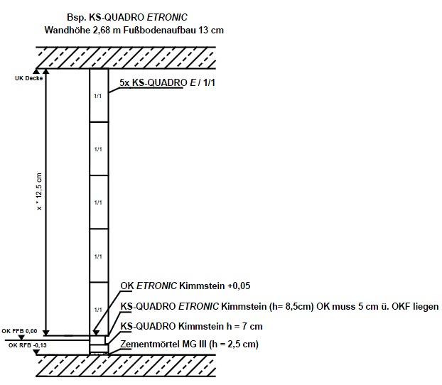 optimierte wandh hen f r ks quadro etronic w nde zapf daigfuss. Black Bedroom Furniture Sets. Home Design Ideas